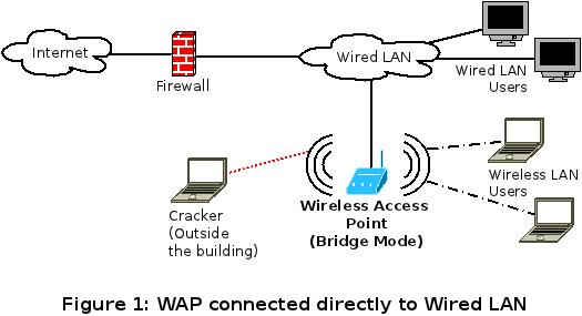 Securing-LAN-from-WAP-1
